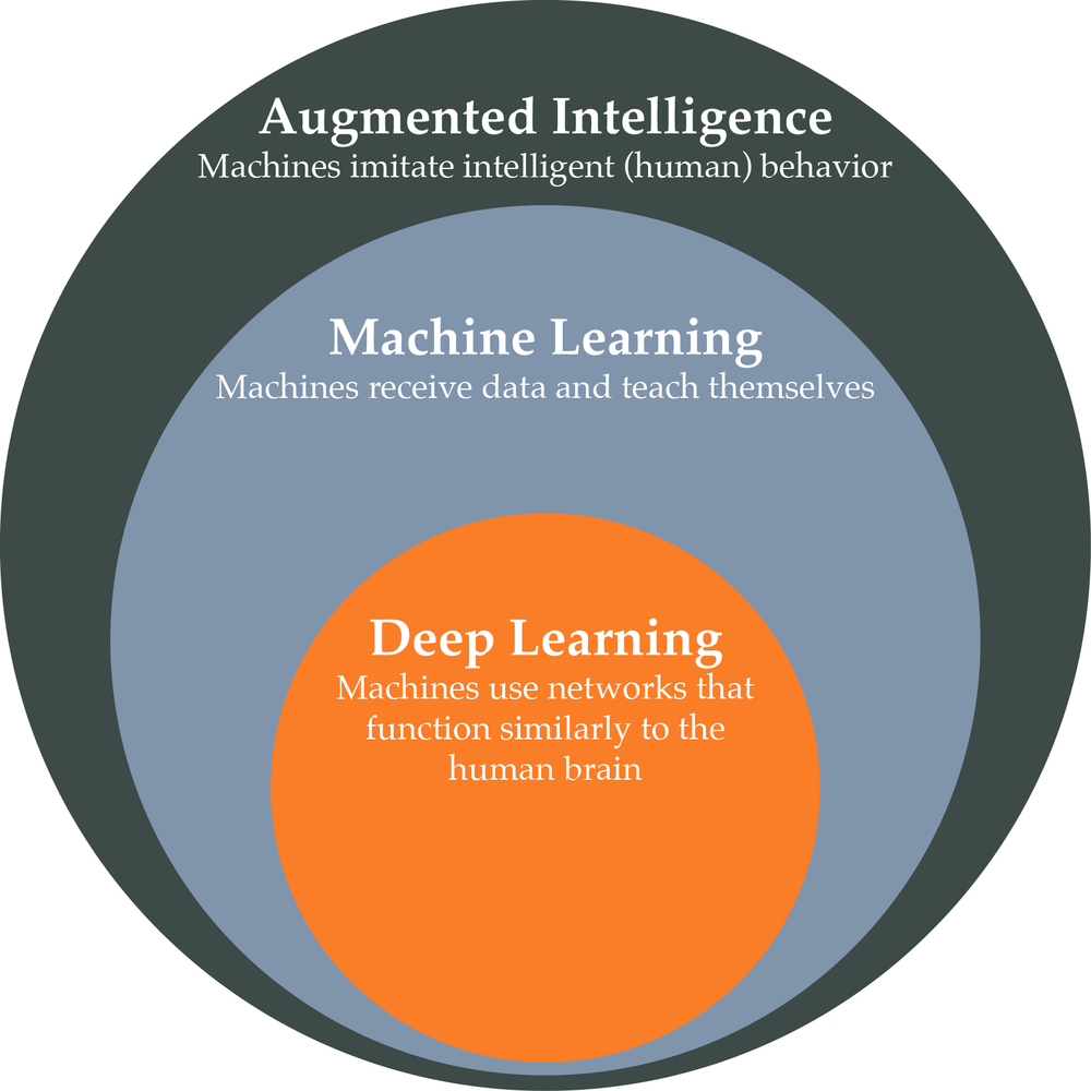 Protective Intelligence Machine Learning