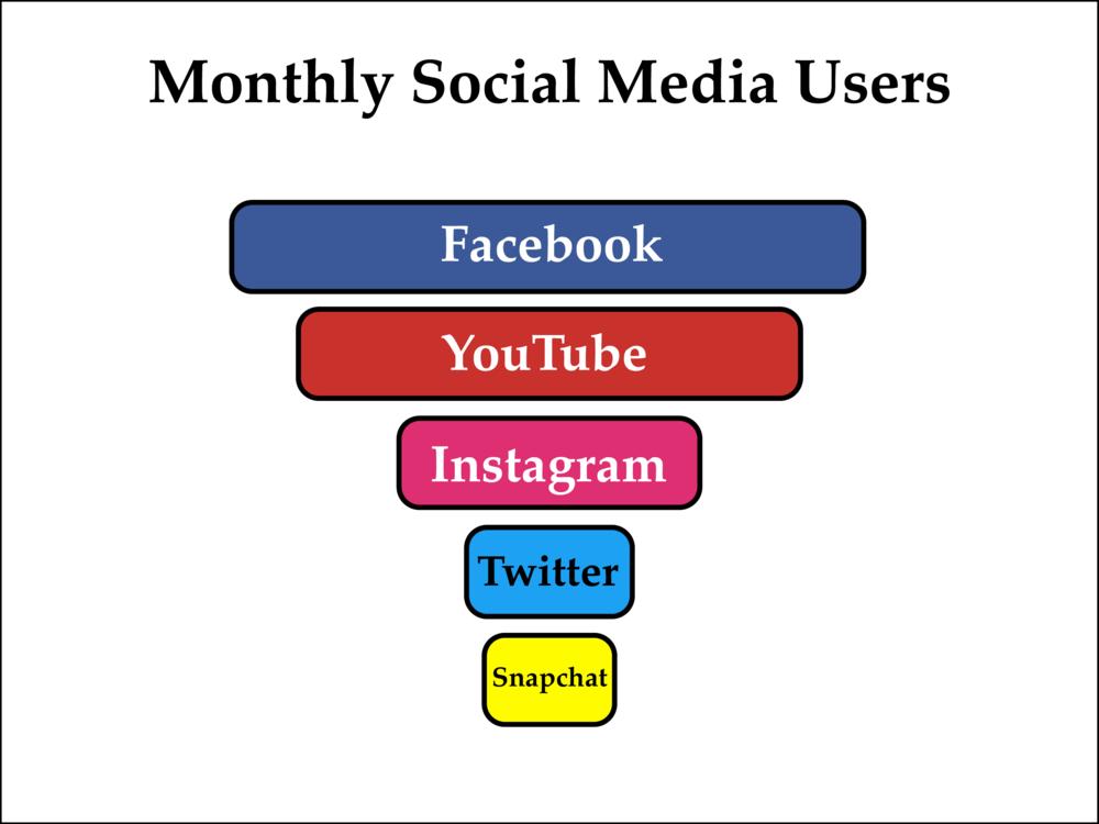 OSINT Social media Diagram.png