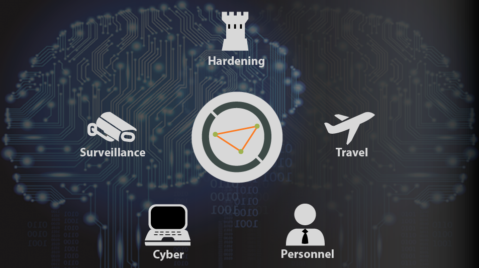 Ontic Protective Intelligence Technology