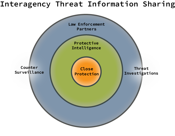 Interagency Info Sharing.png