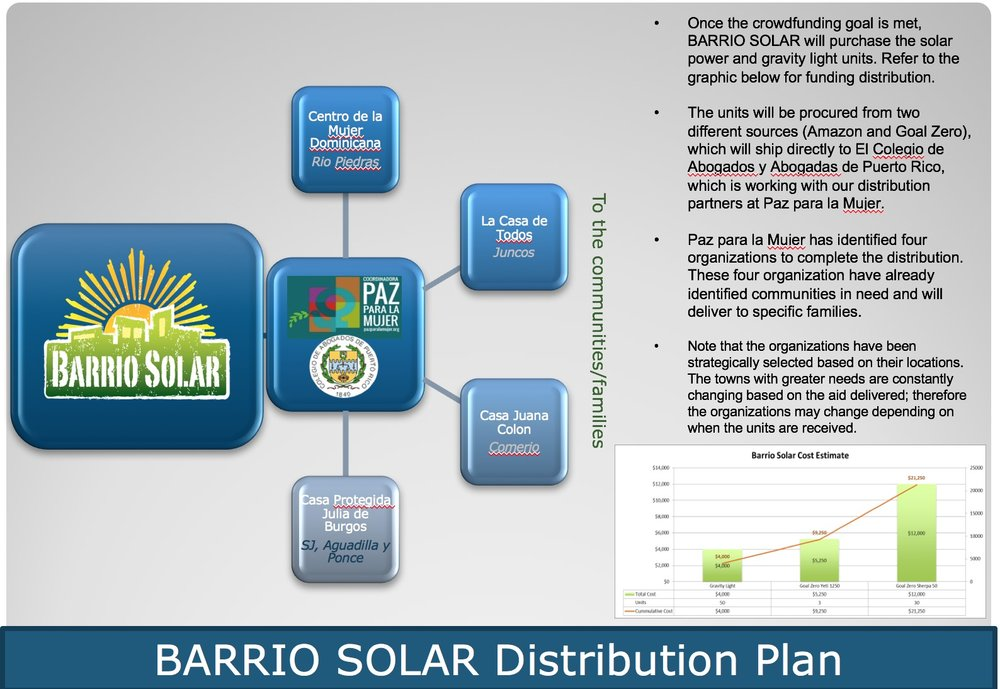 Solar distribution plan.jpg