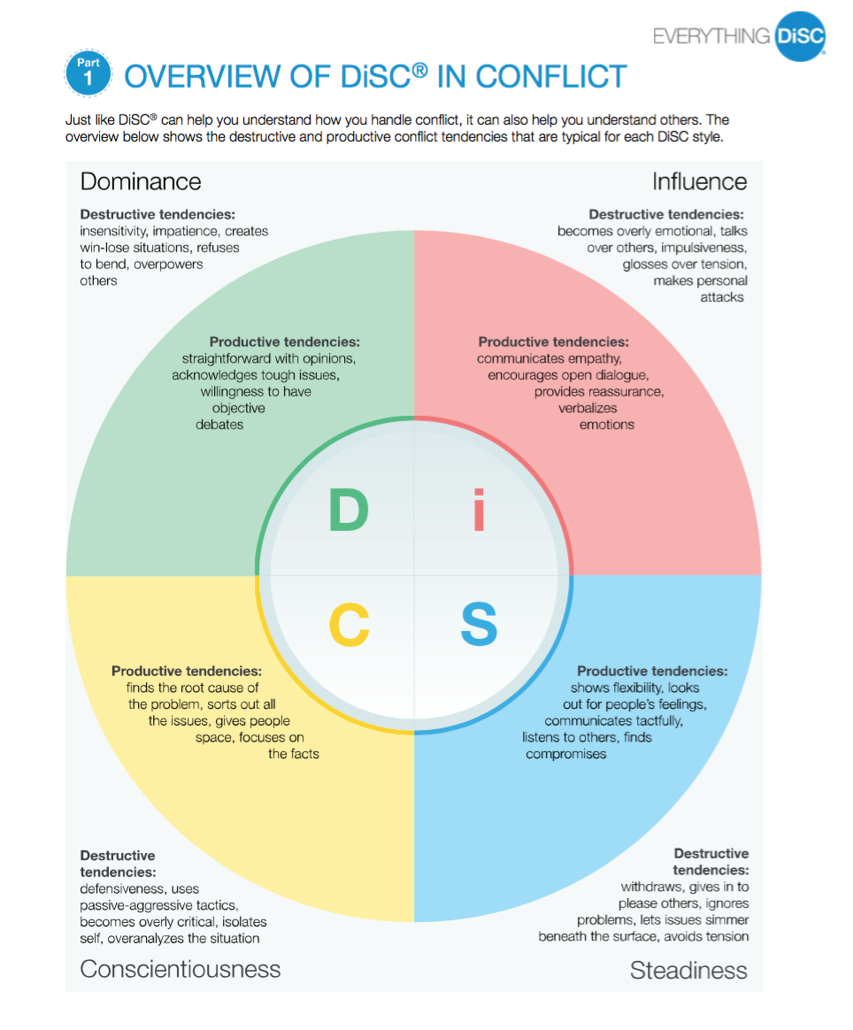 Overview DISC Conflict.png