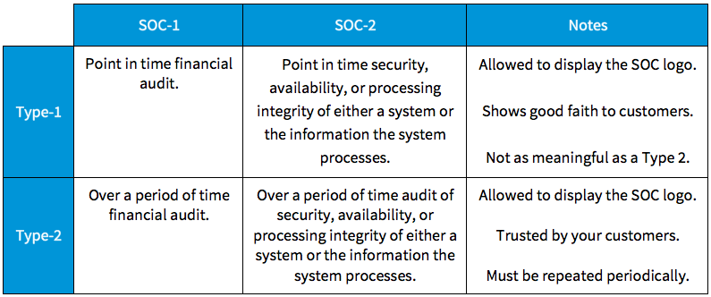 become-soc-2-certified