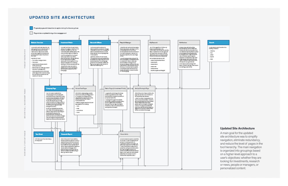 The updated site architecture proposes a more organized flow of information