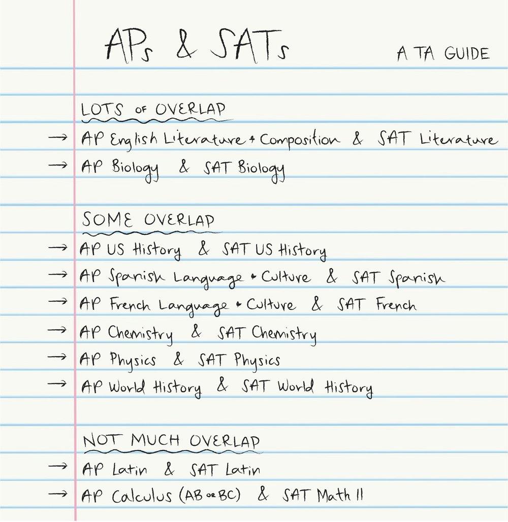 AP+and+SAT+Overlap.jpg