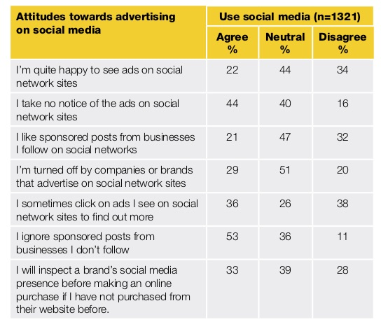 Yellow-Social-Media-Report-2018-Consumer (dragged).jpg