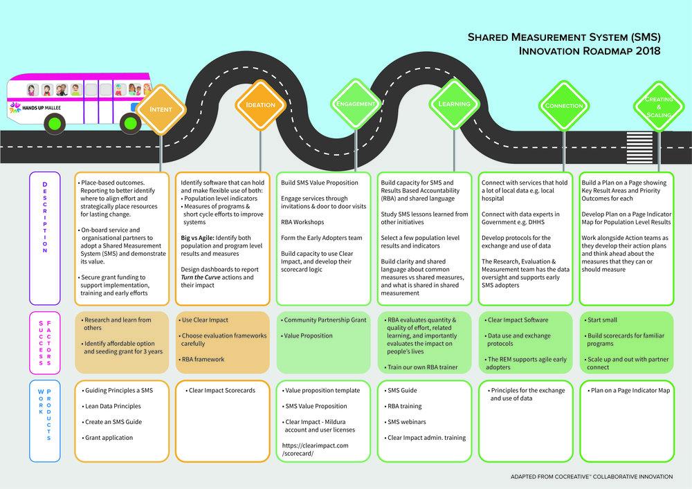Innovation Roadmap SMS V2.jpg