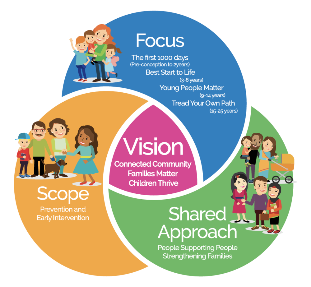 Our Community's aspiration -