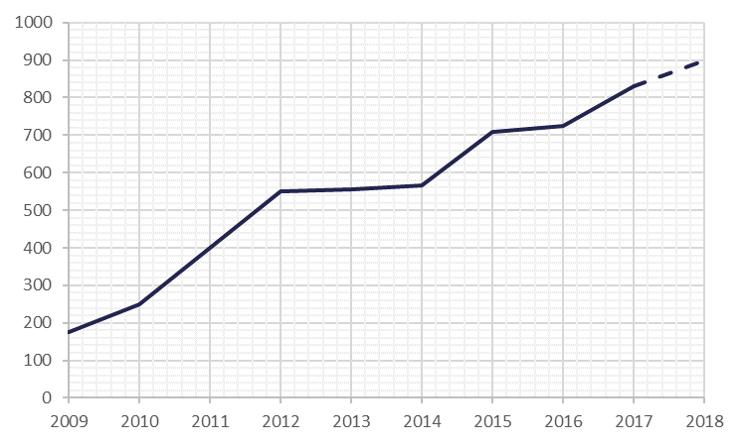 Antallet af deltagere siden start