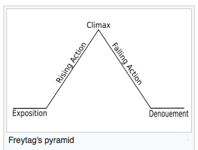 Freytag_diagram.png
