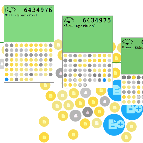 ETH Viewer    ethviewer.live visualizes the recent history of the public Ethereum blockchain. It shows the 24 most recent blocks (the boxes) of the blockchain and the current transaction pool (the group of circles).