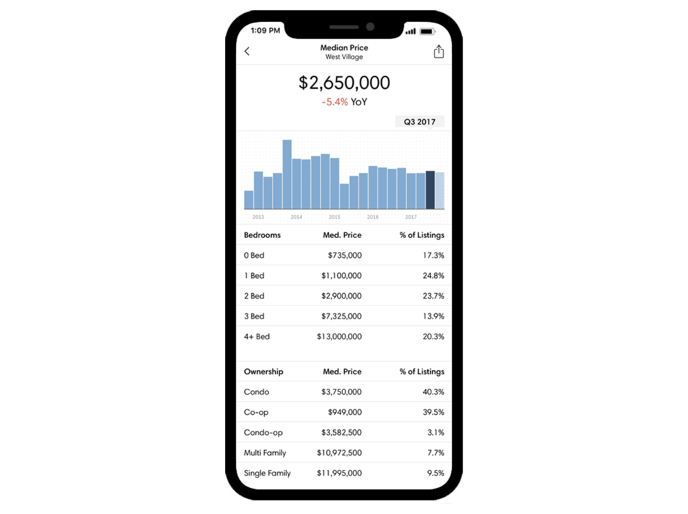 5. Market Data - Is there an app to show me real-time data to verify pricing?Market data has never been more readily available. Track and monitor your home's competition