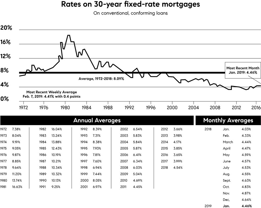 Low Interest Rates - Did you know interest rates in the 1980s were almost 20%? THAT'S CRAZY. But they are below 4.5% today, which is much much better. We have lenders for you from all major banks. But we love Wells Fargo and recommend Scott Sullivan.