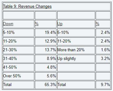 Table 9 REvenue changes.JPG