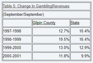 changes in gambling revenue.JPG