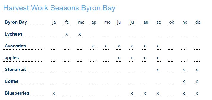 Farm work season Byron.png