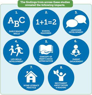 Summary-of-Program-Impacts-Impact-Analysis.png