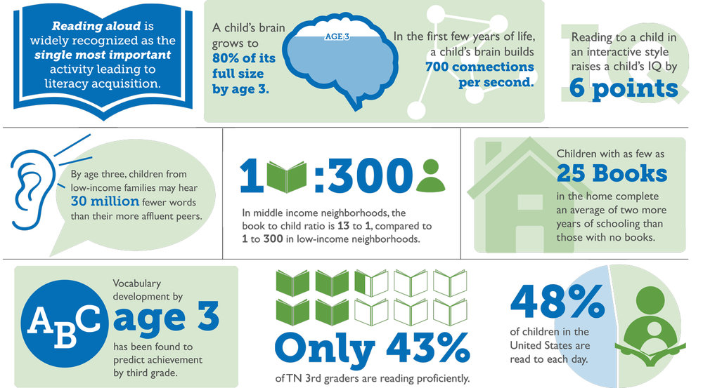 GBBF-EarlyLiteracy-Infographic-1.jpg
