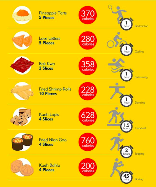 CNY snacks calorie