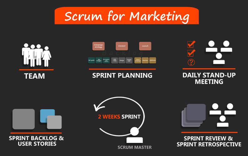Scrum for Marketing.png
