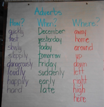 Adverb Chart.png