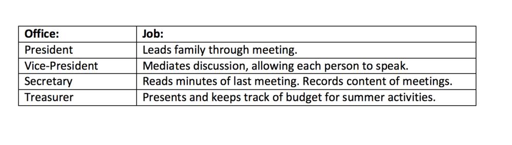 Weekly Meeting Jobs.png