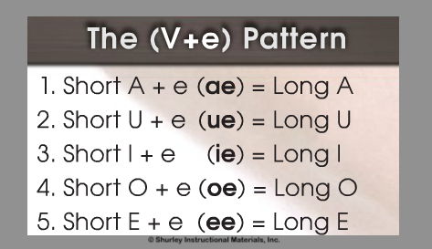 Vowel Pattern with Shurley English.png