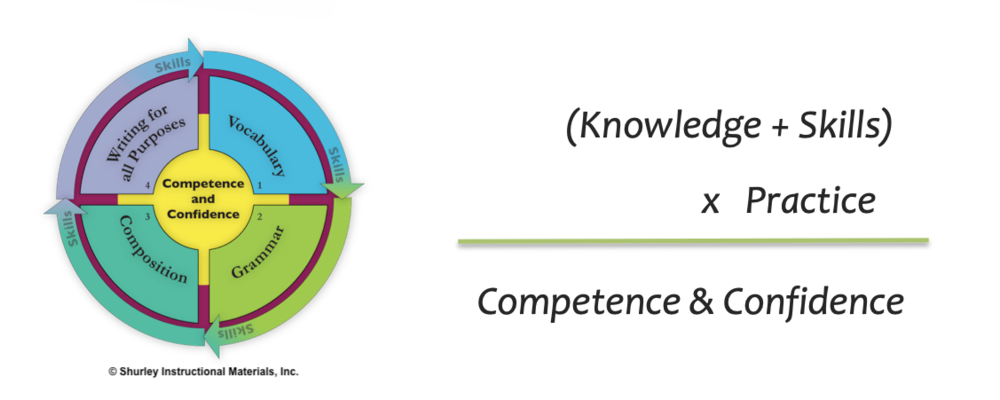 Competence and Confidence with Shurley English.png