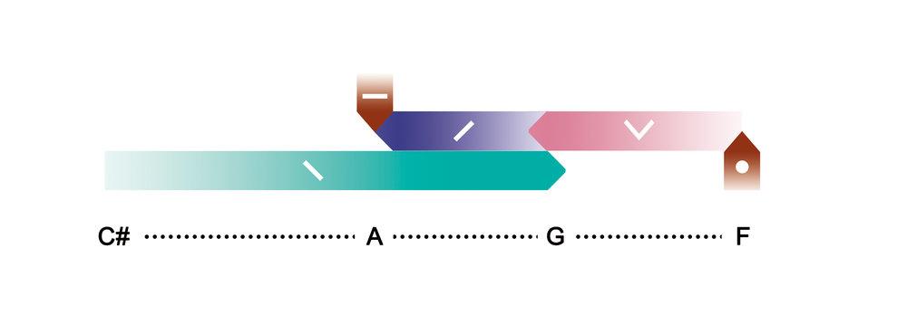 声调笛侧面的指示标志也显示了声调之间的音高关系