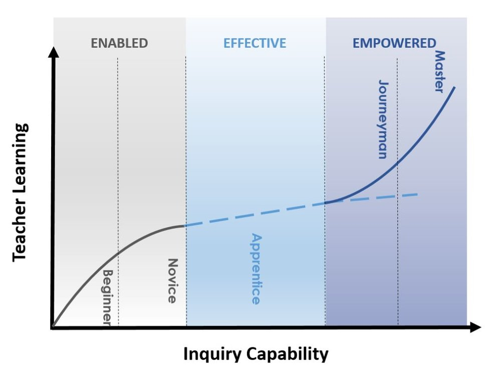 WHY graph - inquiry.JPG