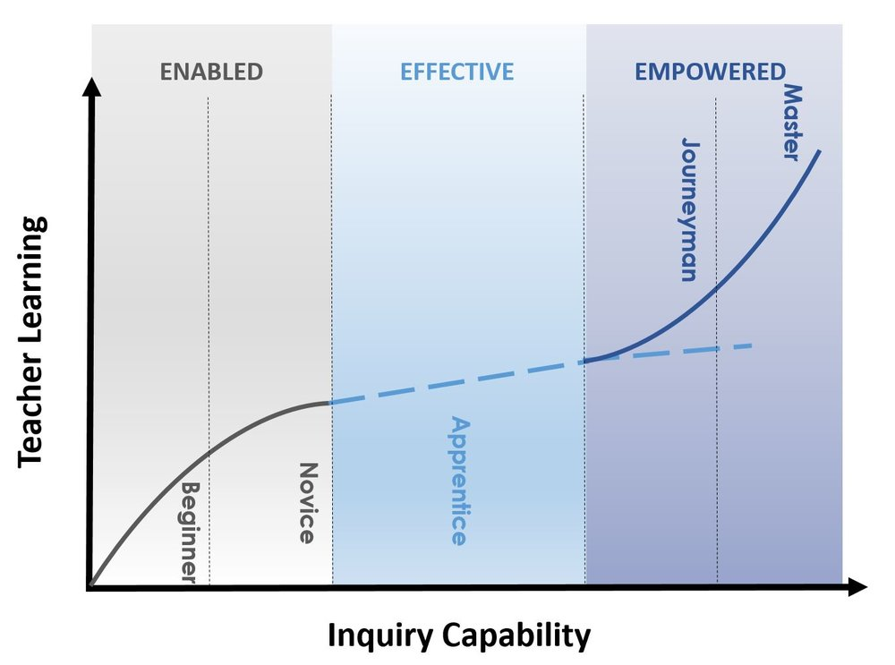 Inquiry - WHY graph.JPG