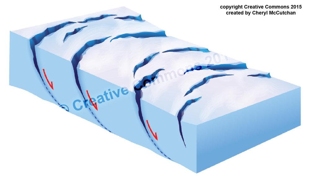 Glacier crevasse formation