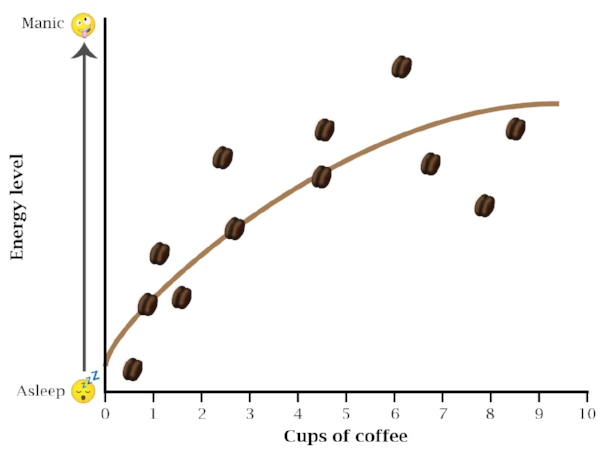 Graph of energy level versus coffee intake. Made in Adobe Illustrator.