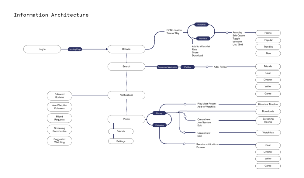 InformationArchitecture.png
