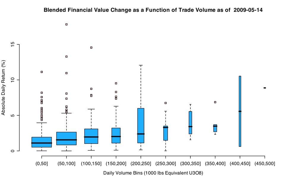Liquidity of Uranium Spot Market