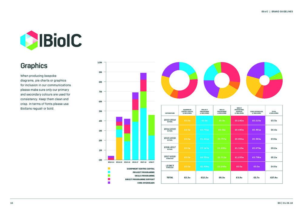 IBioIC_Brand_Guide_Page_15.jpg