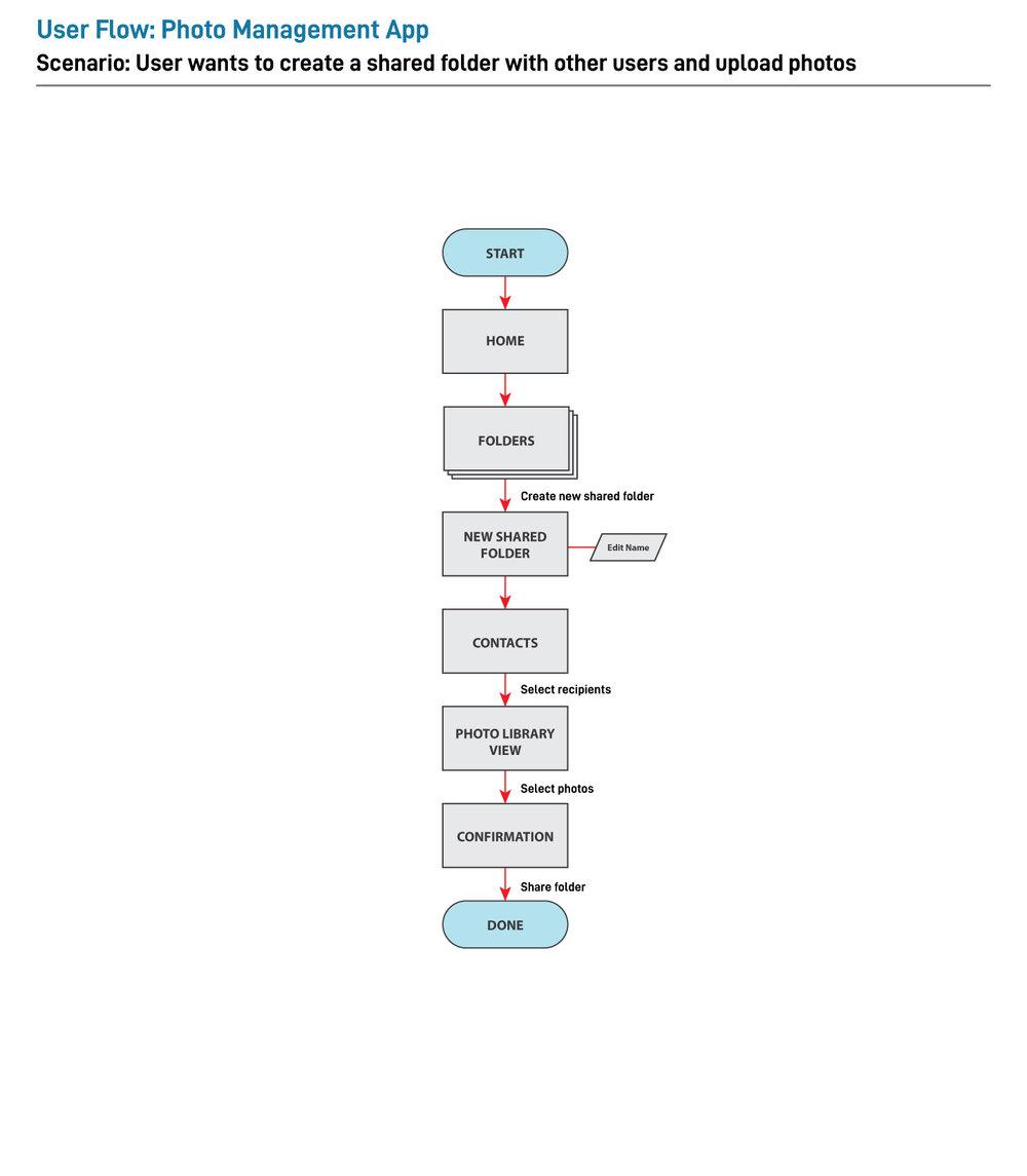 User Flow 3