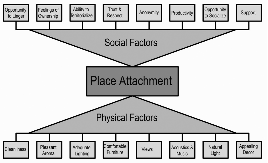 "Waxman's ""place attachment"" model (1)"