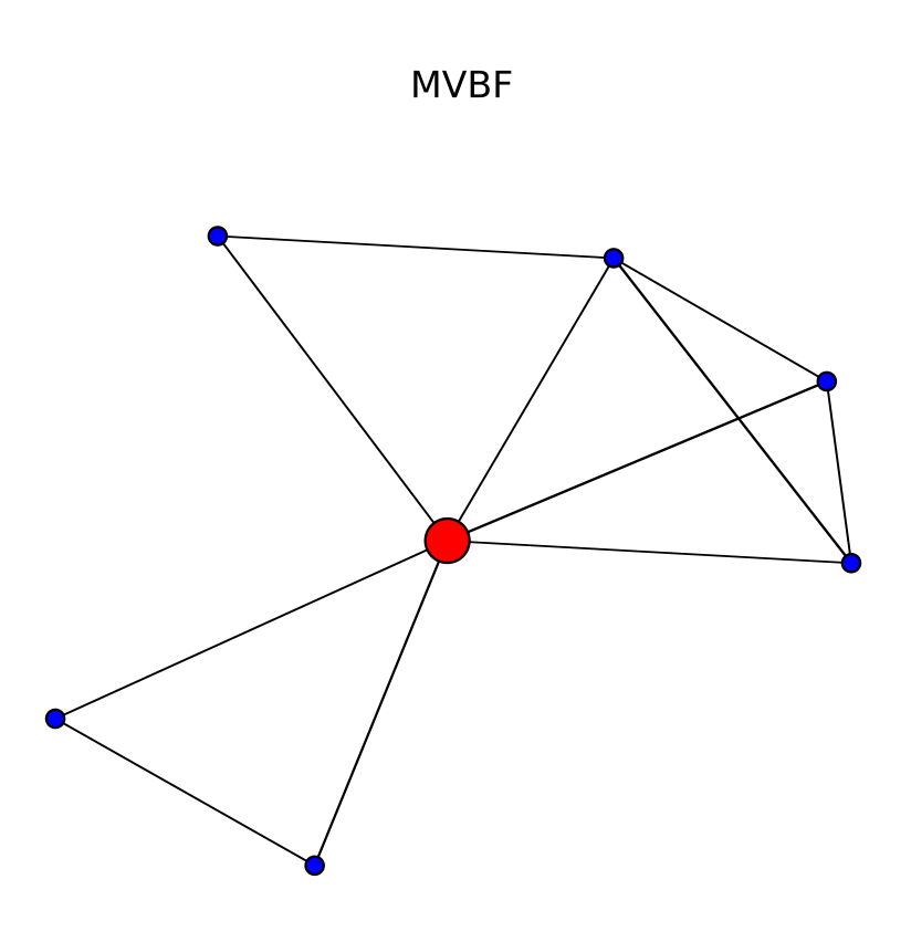 Figure      SEQ Figure \* ARABIC    8      . This is the visualization of an ego-net as created in Gephi. The main ego of interest is shown in red.