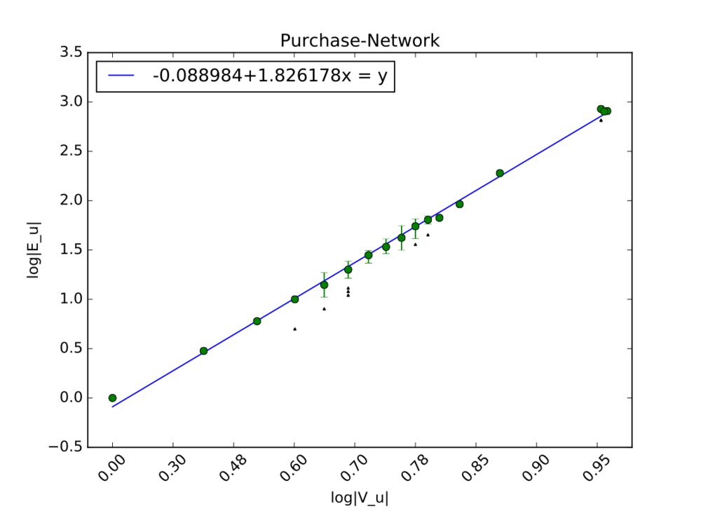 Figure      SEQ Figure \* ARABIC    10      . This graph shows the power law that is defined by the trading behavior of an example company's insiders.