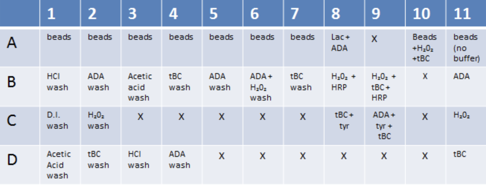 Table 2. Overview of 96 well plate. X indicates no solution, and the term wash represents the solution that had reacted with the beads and given substrate. For instance, when ADA was added to A2, the solution was taken and placed in B2, all the while leaving the beads behind.