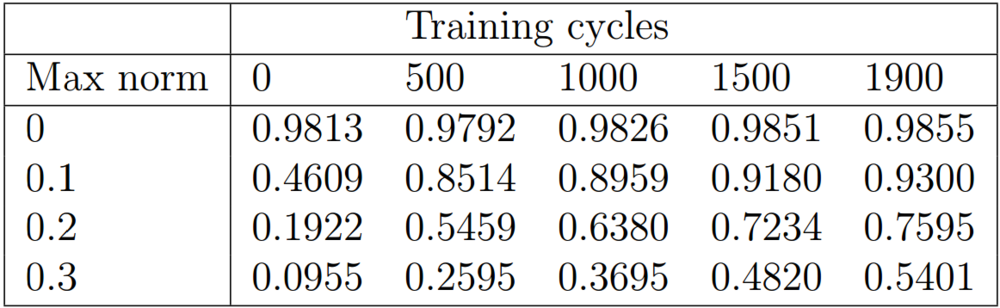 Table 4: Adversarial accuracy, continuously adjusted training ratio.