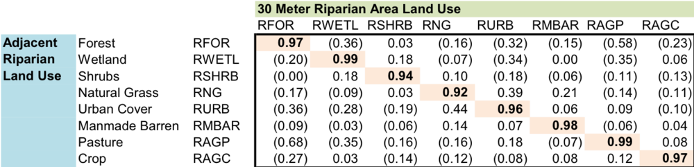 Table       SEQ Table \* ARABIC     2      . Correlation of Land Use Variables between Adjacent and 30 Meter Areas.