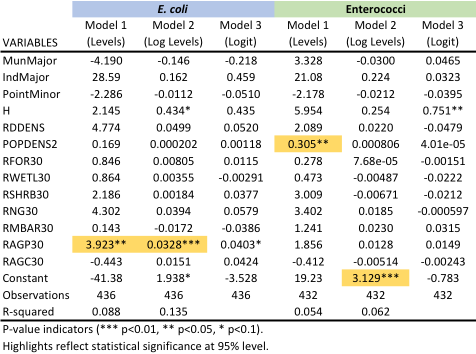Table       SEQ Table \* ARABIC     4      . Regression Results for Bacterial Pollution.
