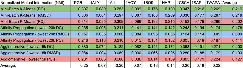 Table 1. The results presented here summarize the quality of clusters obtained via the three clustering algorithms (columns) on various protein conformations generated via de novo structural prediction techniques. The clusters generated from the principal components are highlighted red; from diffusion coordinates, green; and from lRMSD, green. Ideally a low rank and a high NMI is desired.