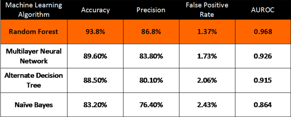 Table 2. Data on the effectiveness of different AMP prediction algorithms. Four different algorithms and their results after training and validation are summarized in this data table.