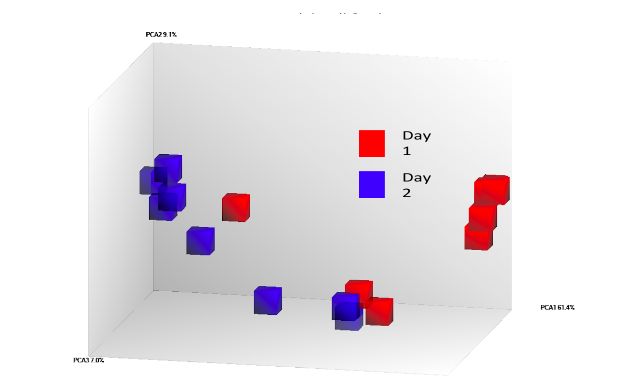 Figure 6 . Principal Component Analysis removing Batch effect between serum and CSF samples