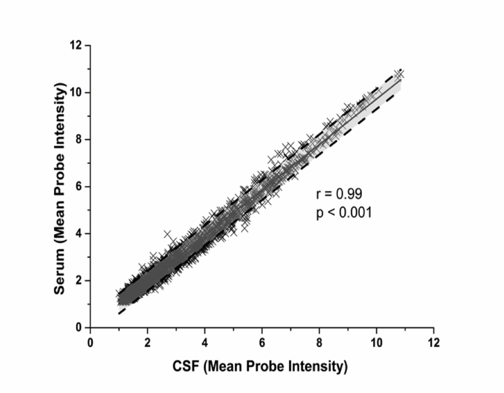 Figure 4 . Mean Probe Intensity of miRNA array in Serum vs. CSF. Each point represents the mean expression for a single microRNA across all samples. Black dotted lines indicate a 95% prediction band.
