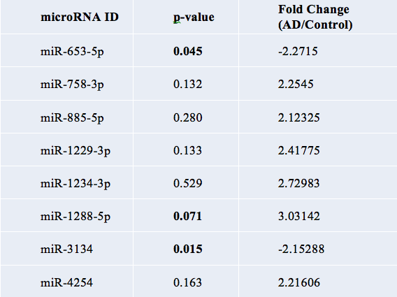 Figure 10 . Table of 8 significant miRNAs