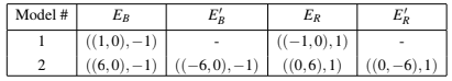 Table 1: Benchmark models with 2 or 4 sources for a 21×21 lattice territory. A dash indicates that a given source is not included in a given model.